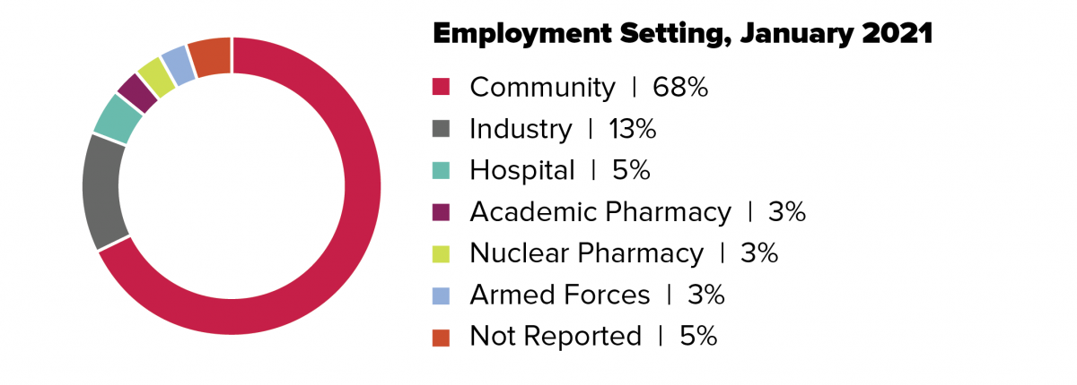 Employment Setting graph