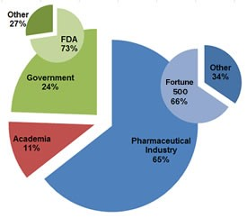 graph of pharmaceutics student outcomes post graduation